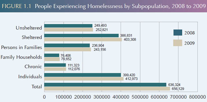 homelessness in the united states essay